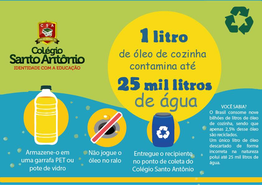 VOCÊ SABIA? 1 litro de óleo de cozinha contamina até 25 mil litros de água.